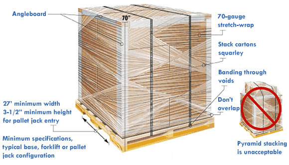 Pallet specifications for Same Day Delivery Services.